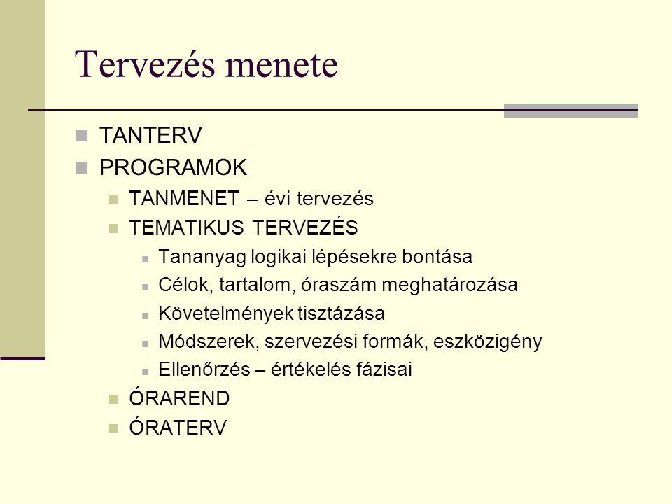 Tervezés menete TANTERV PROGRAMOK TANMENET – évi tervezés TEMATIKUS TERVEZÉS Tananyag logikai lépésekre bontása Célok, tartalom, óraszám meghatározása