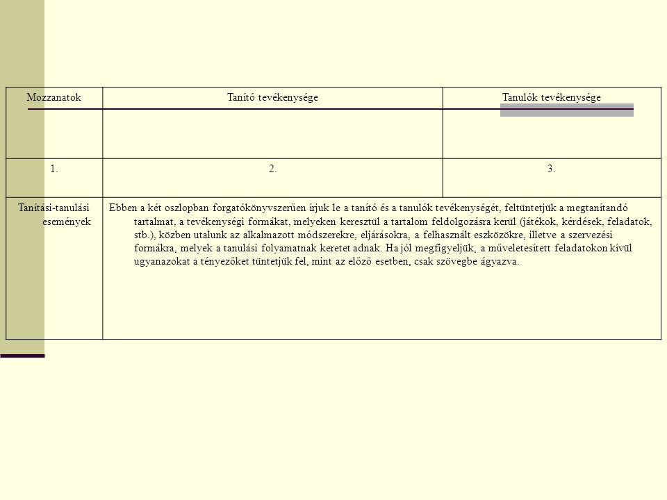 MozzanatokTanító tevékenységeTanulók tevékenysége 1.2.3. Tanítási-tanulási események Ebben a két oszlopban forgatókönyvszerűen írjuk le a tanító és a