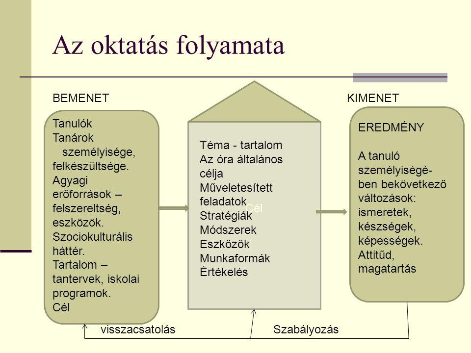 Projekt - meghatározás Tanulásszervezési forma.