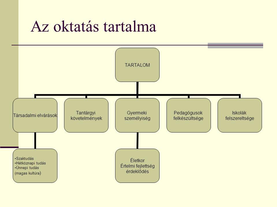 Az oktatás tartalma TARTALOM Társadalmi elvárások Szaktudás Hétköznapi tudás Ünnepi tudás (magas kultúra) Tantárgyi követelmények Gyermeki személyiség