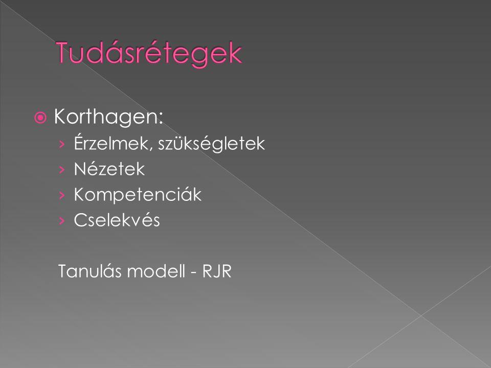  Korthagen: › Érzelmek, szükségletek › Nézetek › Kompetenciák › Cselekvés Tanulás modell - RJR