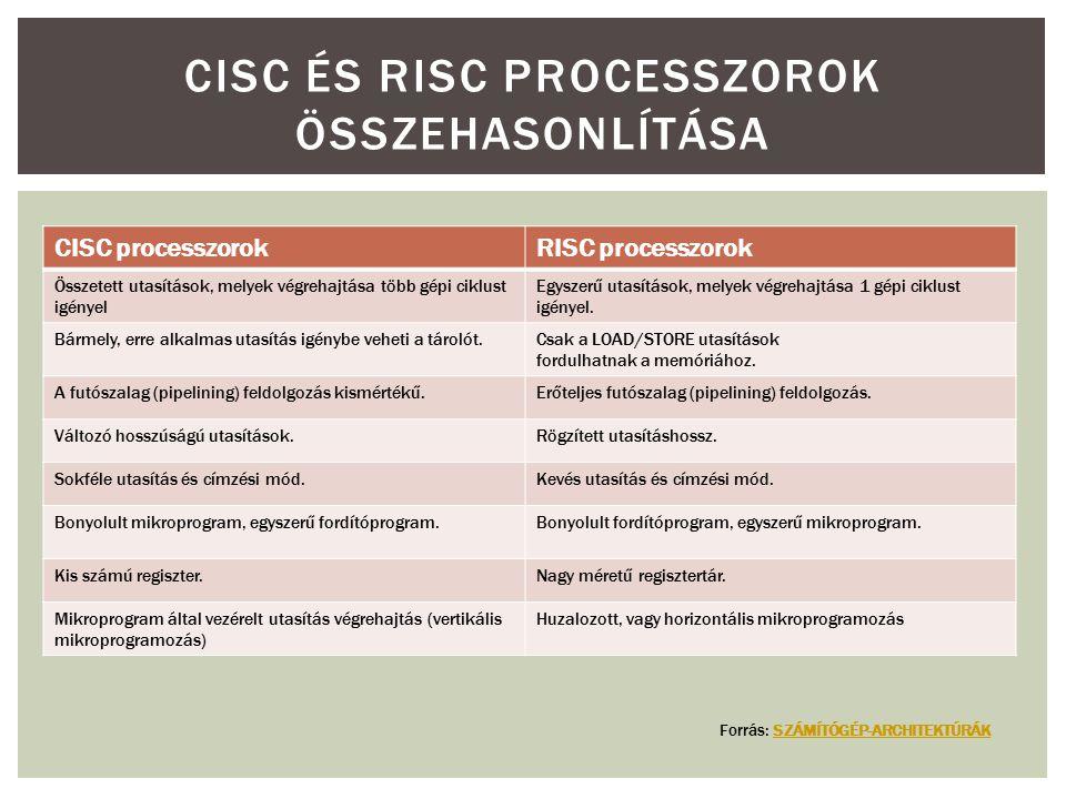 CISC ÉS RISC PROCESSZOROK ÖSSZEHASONLÍTÁSA CISC processzorokRISC processzorok Összetett utasítások, melyek végrehajtása több gépi ciklust igényel Egyszerű utasítások, melyek végrehajtása 1 gépi ciklust igényel.