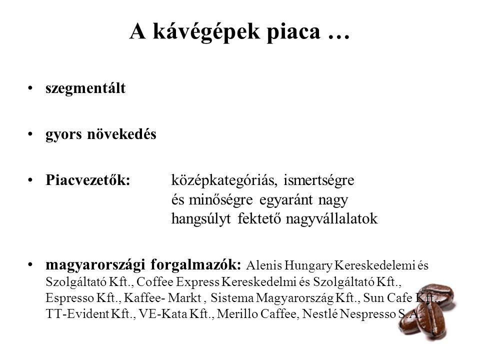 """Irodai automata kávégép – - keresleti oldal AC Nielsen – adagolt kávészegmensre irányuló kutatási eredmények TipTopJob.com - """"hány csésze kávé mellett végzik az irodai dolgozók munkájukat egy-egy hétköznap folyamán? """"irodai kávézási kultúra"""