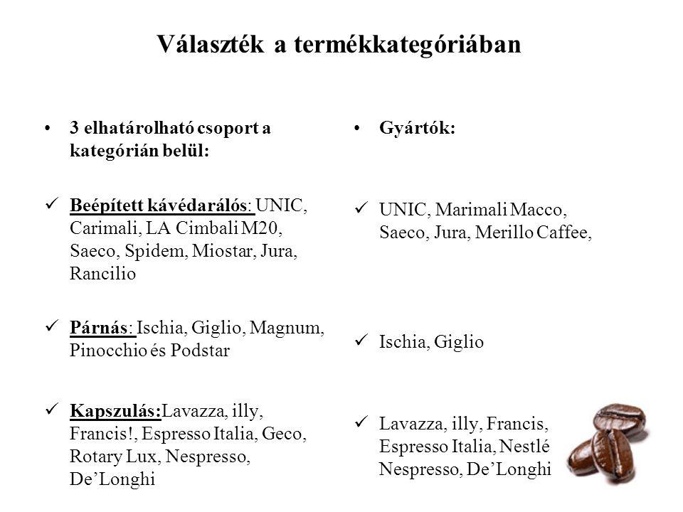 Választék a termékkategóriában 3 elhatárolható csoport a kategórián belül: Beépített kávédarálós: UNIC, Carimali, LA Cimbali M20, Saeco, Spidem, Miost