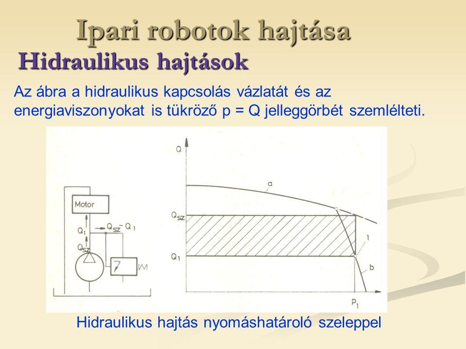 Ipari robotok hajtása Hidraulikus hajtások Hidraulikus hajtás nyomáshatároló szeleppel Az ábra a hidraulikus kapcsolás vázlatát és az energiaviszonyok