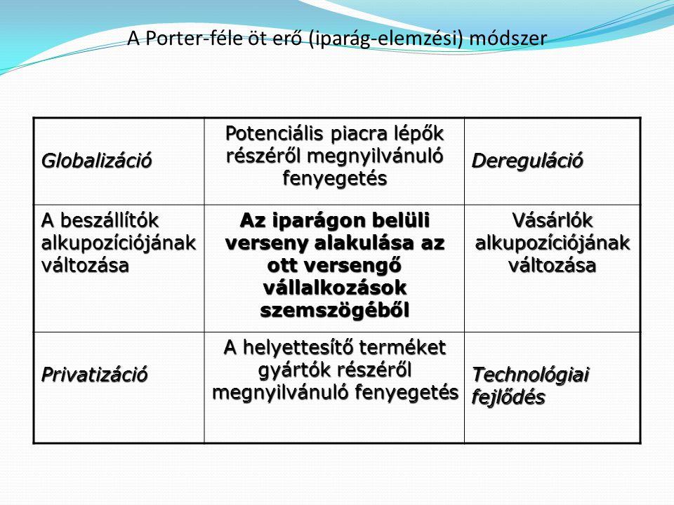 A Porter-féle öt erő (iparág-elemzési) módszer Globalizáció Potenciális piacra lépők részéről megnyilvánuló fenyegetés Dereguláció A beszállítók alkupozíciójának változása Az iparágon belüli verseny alakulása az ott versengő vállalkozások szemszögéből Vásárlók alkupozíciójának változása Privatizáció A helyettesítő terméket gyártók részéről megnyilvánuló fenyegetés Technológiai fejlődés