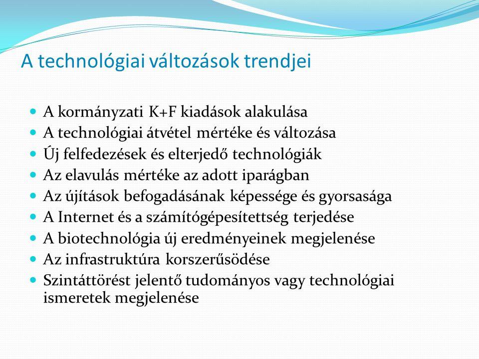 A technológiai változások trendjei A kormányzati K+F kiadások alakulása A technológiai átvétel mértéke és változása Új felfedezések és elterjedő technológiák Az elavulás mértéke az adott iparágban Az újítások befogadásának képessége és gyorsasága A Internet és a számítógépesítettség terjedése A biotechnológia új eredményeinek megjelenése Az infrastruktúra korszerűsödése Szintáttörést jelentő tudományos vagy technológiai ismeretek megjelenése