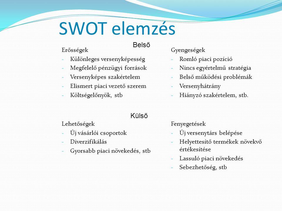 SWOT elemzés Erősségek - Különleges versenyképesség - Megfelelő pénzügyi források - Versenyképes szakértelem - Elismert piaci vezető szerem - Költségelőnyök, stb Gyengeségek - Romló piaci pozíció - Nincs egyértelmű stratégia - Belső működési problémák - Versenyhátrány - Hiányzó szakértelem, stb.
