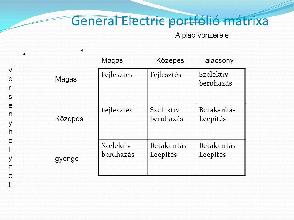 General Electric portfólió mátrixa Fejlesztés Szelektív beruházás FejlesztésSzelektív beruházás Betakarítás Leépítés Szelektív beruházás Betakarítás Leépítés Betakarítás Leépítés Magas Közepes alacsony Magas Közepes gyenge A piac vonzereje versenyhelyzetversenyhelyzet