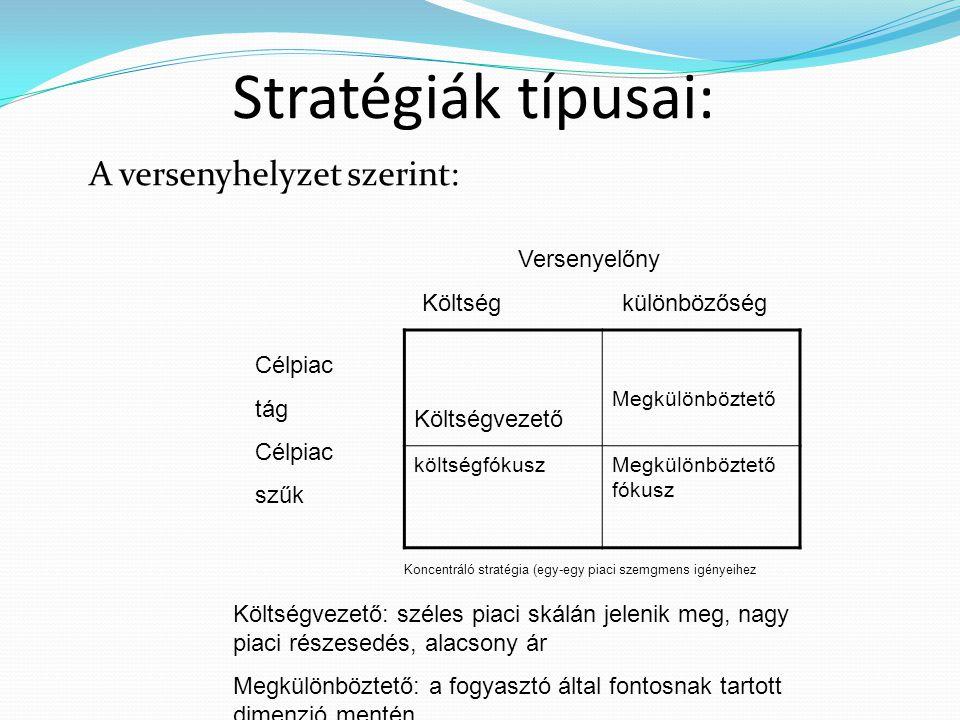 Stratégiák típusai: A versenyhelyzet szerint: Költségvezető Megkülönböztető költségfókuszMegkülönböztető fókusz Versenyelőny Költség különbözőség Célpiac tág Célpiac szűk Költségvezető: széles piaci skálán jelenik meg, nagy piaci részesedés, alacsony ár Megkülönböztető: a fogyasztó által fontosnak tartott dimenzió mentén Koncentráló stratégia (egy-egy piaci szemgmens igényeihez