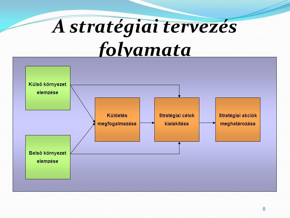 8 A stratégiai tervezés folyamata Külső környezet elemzése Belső környezet elemzése Küldetés megfogalmazása Stratégiai célok kialakítása Stratégiai akciók meghatározása