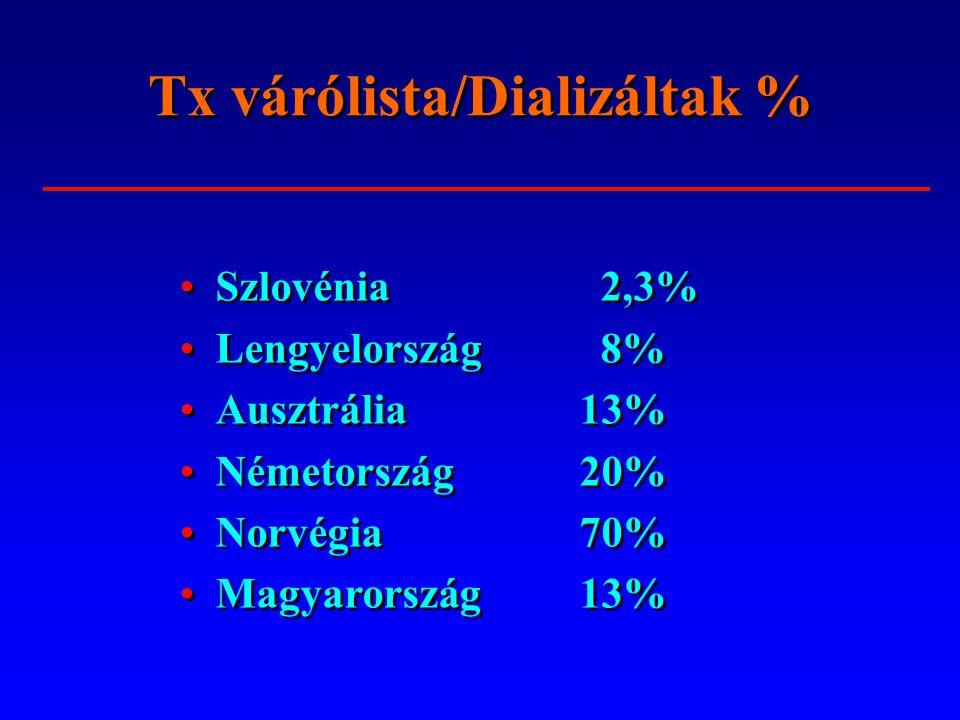 Szlovénia 2,3% Lengyelország 8% Ausztrália13% Németország20% Norvégia70% Magyarország13% Szlovénia 2,3% Lengyelország 8% Ausztrália13% Németország20%