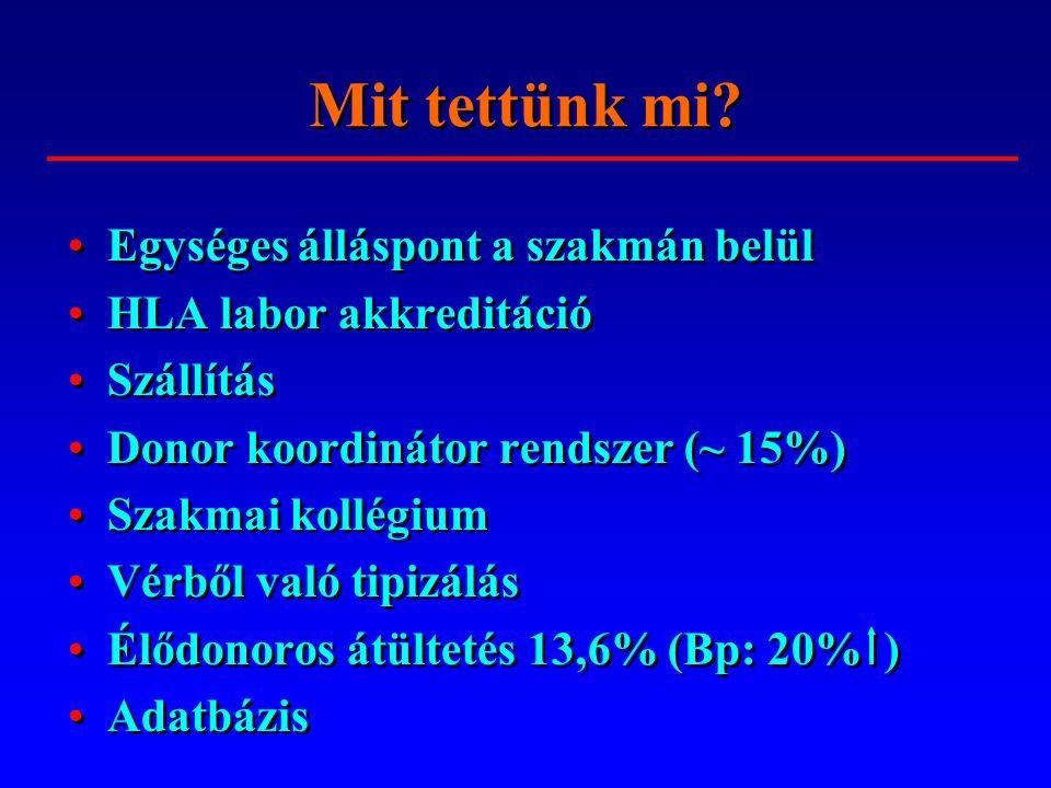 % ORSZÁGOS VÉRELLÁTÓ SZOLGÁLAThttp://www.ovsz.hu Szervkoordinációs Iroda http://donacio.ovsz.hu -14,7% -2% -5,4% +13,6% Cadaver, élődonor és többszervi donorok hazánkban
