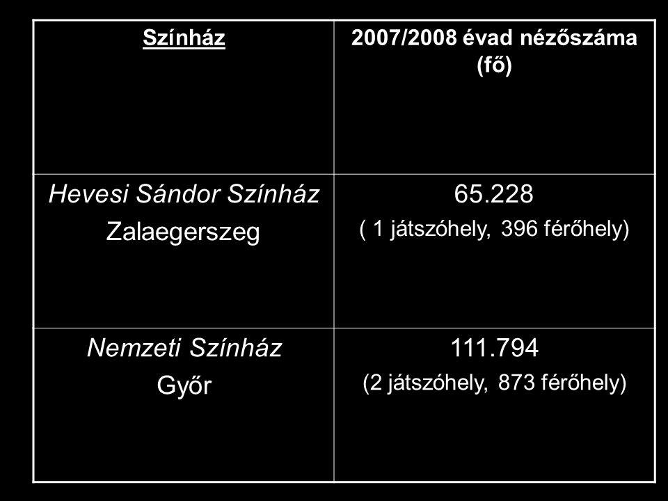 Színház2007/2008 évad nézőszáma (fő) Hevesi Sándor Színház Zalaegerszeg 65.228 ( 1 játszóhely, 396 férőhely) Nemzeti Színház Győr 111.794 (2 játszóhely, 873 férőhely)