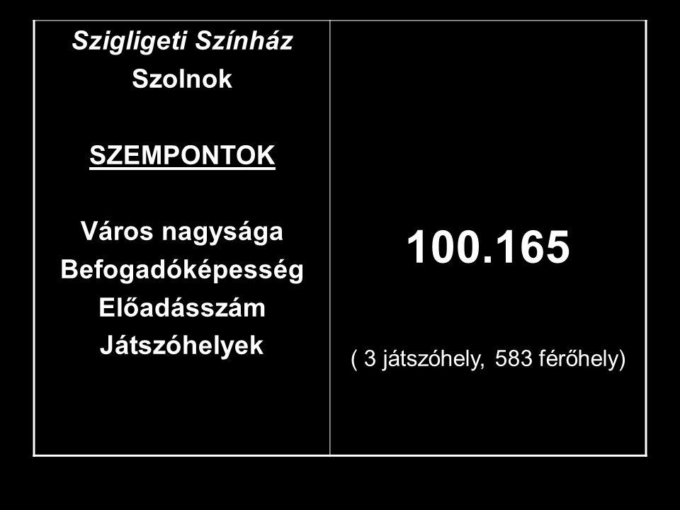 Szigligeti Színház Szolnok SZEMPONTOK Város nagysága Befogadóképesség Előadásszám Játszóhelyek 100.165 ( 3 játszóhely, 583 férőhely)