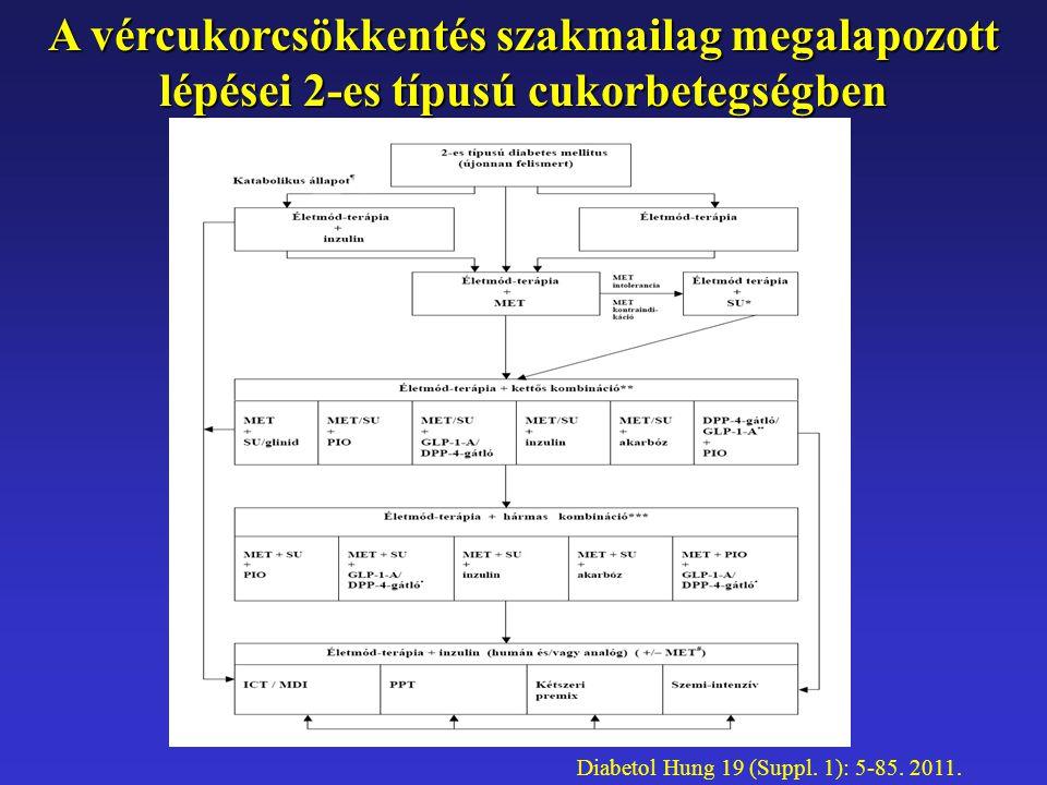 A vércukorcsökkentés szakmailag megalapozott lépései 2-es típusú cukorbetegségben Diabetol Hung 19 (Suppl. 1): 5-85. 2011.