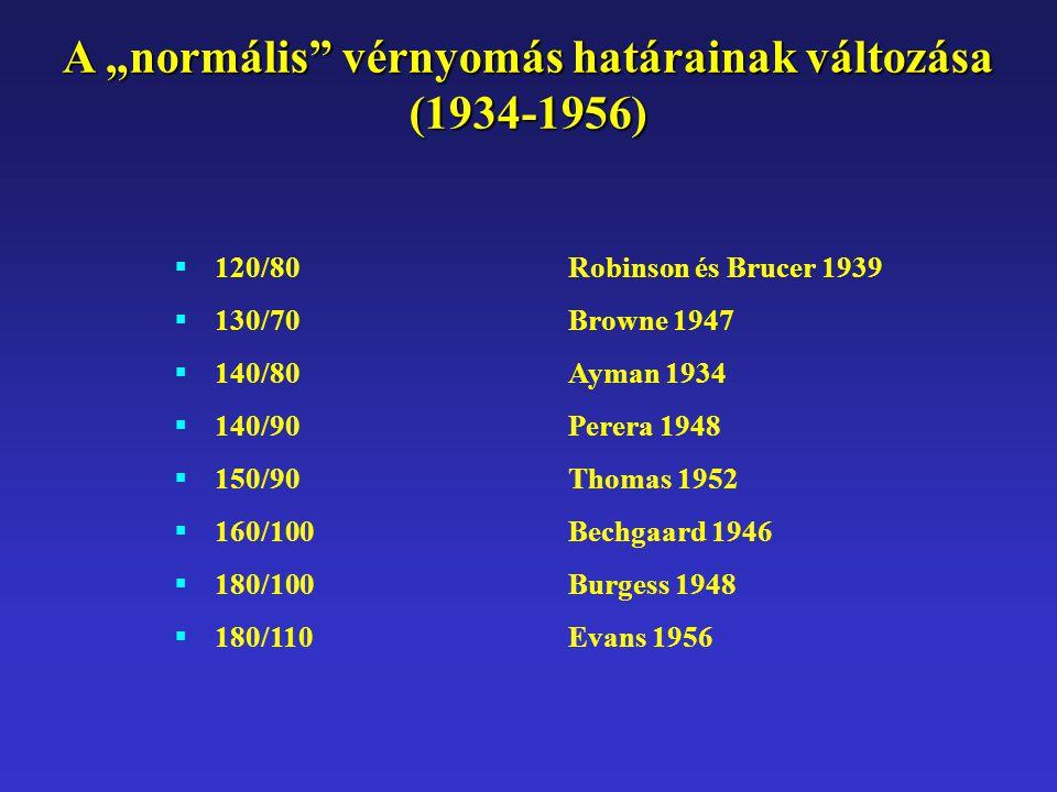"""A """"normális"""" vérnyomás határainak változása (1934-1956)  120/80Robinson és Brucer 1939  130/70 Browne 1947  140/80Ayman 1934  140/90Perera 1948 """