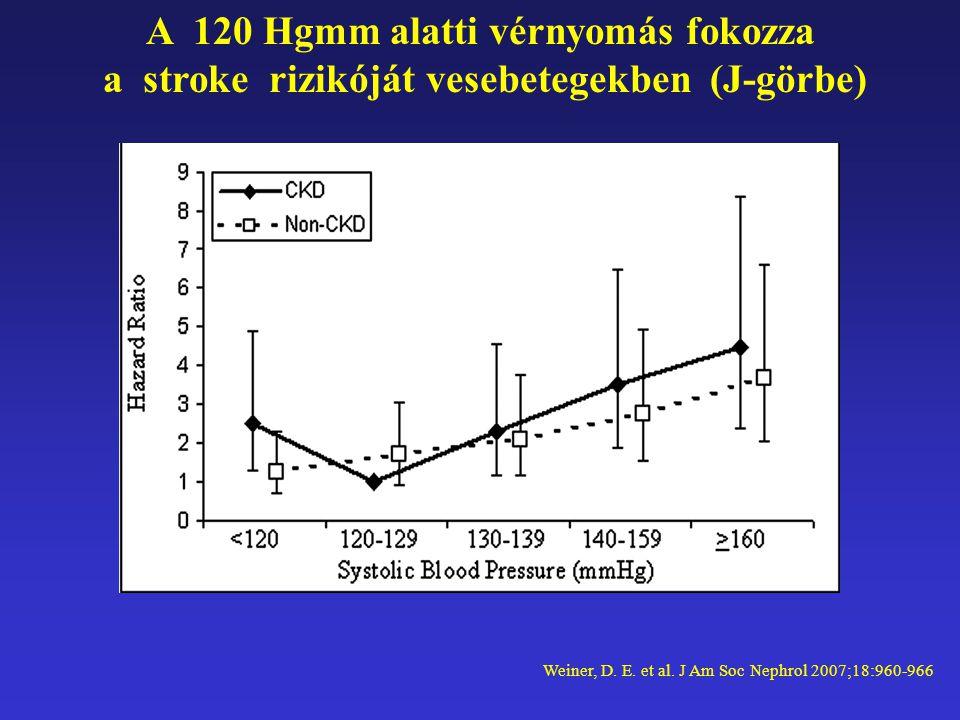 Weiner, D. E. et al. J Am Soc Nephrol 2007;18:960-966 A 120 Hgmm alatti vérnyomás fokozza a stroke rizikóját vesebetegekben (J-görbe)