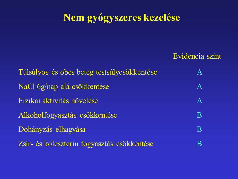 Nem gyógyszeres kezelése Evidencia szint Túlsúlyos és obes beteg testsúlycsökkentése NaCl 6g/nap alá csökkentése Fizikai aktivitás növelése Alkoholfog