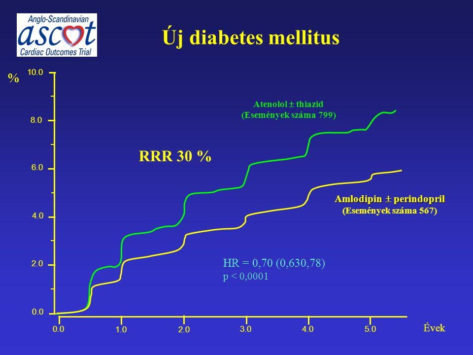 Új diabetes mellitus % 0.0 1.02.0 3.04.05.0 Évek 0.0 2.0 4.0 6.0 8.0 10.0 Amlodipin  perindopril (Események száma 567) Atenolol  thiazid (Események