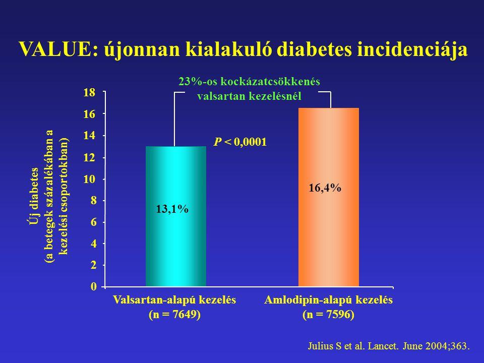 VALUE: újonnan kialakuló diabetes incidenciája Julius S et al. Lancet. June 2004;363. Új diabetes (a betegek százalékában a kezelési csoportokban) 0 2