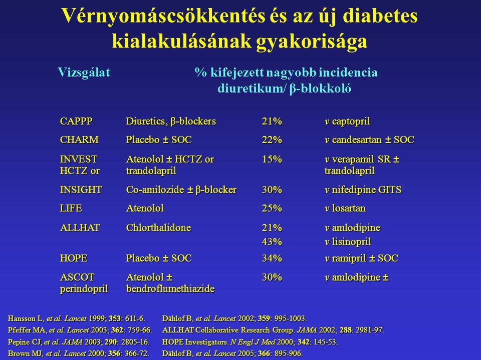 Vérnyomáscsökkentés és az új diabetes kialakulásának gyakorisága ASCOTAtenolol ± 30%v amlodipine ± perindopril bendroflumethiazide Vizsgálat % kifejez