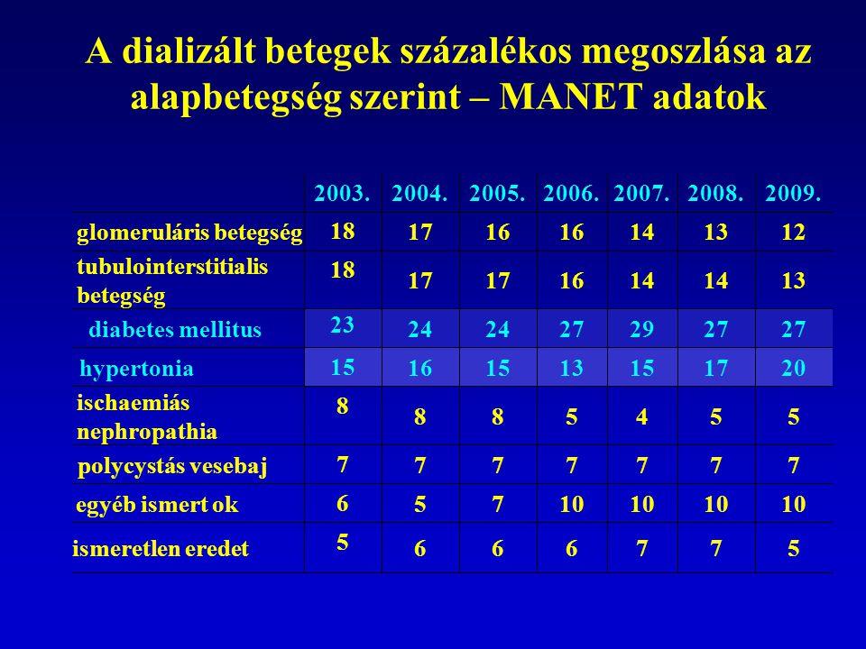 A dializált betegek százalékos megoszlása az alapbetegség szerint – MANET adatok 2003.2004.2005.2006.2007.2008.2009. glomeruláris betegség 18 1716 141