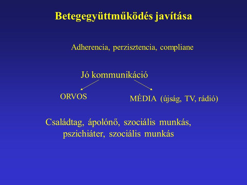 Betegegyüttműködés javítása Családtag, ápolónő, szociális munkás, pszichiáter, szociális munkás Jó kommunikáció ORVOS MÉDIA (újság, TV, rádió) Adheren