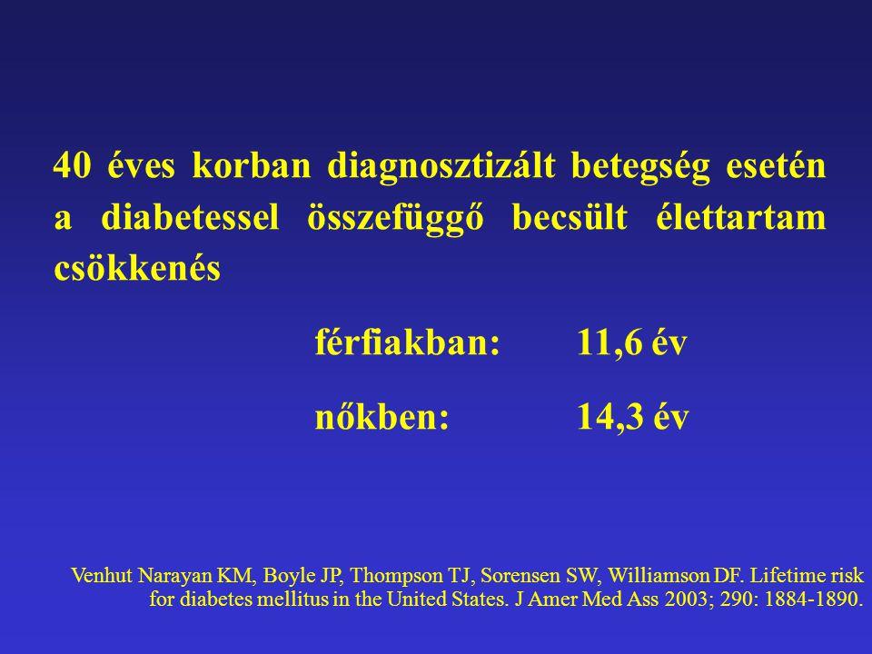 Diabetes osztályozása Normál éhomi glukóz szint –< 6,1 mmol/l (WHO) –< 5,6 mmol/l (ADA) Károsodott éhomi glukóz szint –> 6,1-7,0 mmol/l (WHO) –> 5,6-7,0 mmol/l (ADA) Csökkent glukóz tolerancia –FPG < 7,0 mmol/l, 7,8 mmol/l  2h PG < 11,1 mmol/l (WHO) Diabetes mellitus –FPG  7,0 mmol/l, 2h PG  11,1 mmol/l (WHO) –FPG  7,0 mmol/l (ADA) Károsodott glukóz homeostasis PREDIABÉTESZ