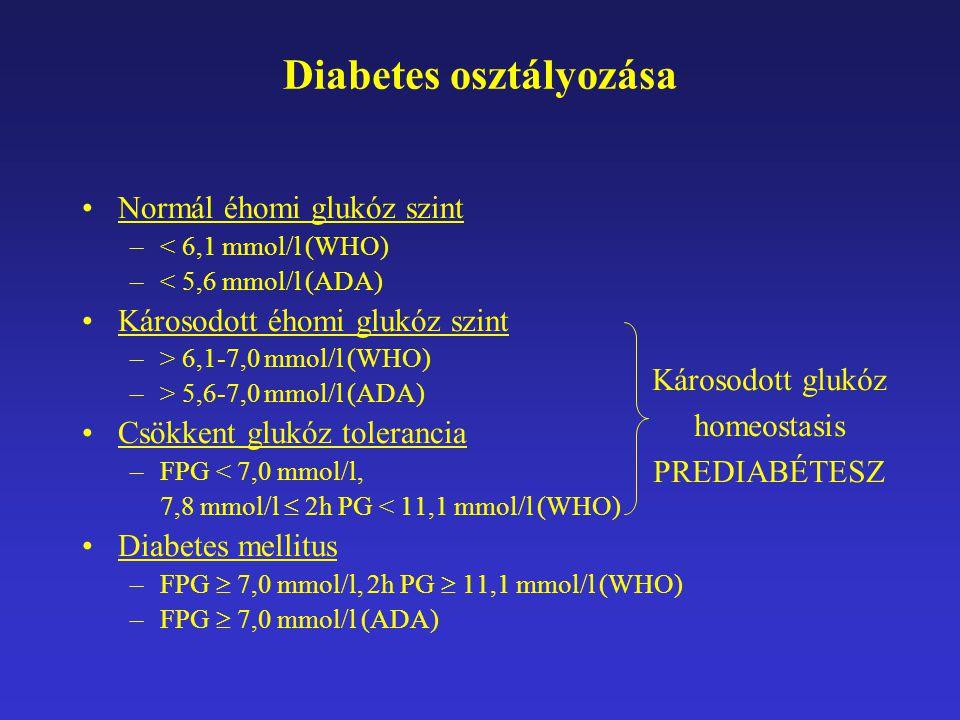 Diabetes osztályozása Normál éhomi glukóz szint –< 6,1 mmol/l (WHO) –< 5,6 mmol/l (ADA) Károsodott éhomi glukóz szint –> 6,1-7,0 mmol/l (WHO) –> 5,6-7