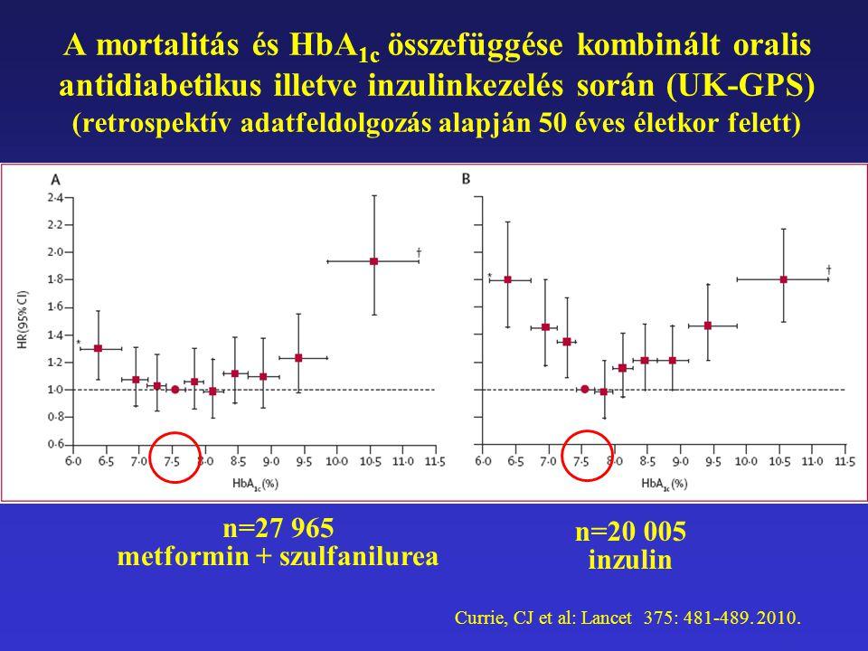 A mortalitás és HbA 1c összefüggése kombinált oralis antidiabetikus illetve inzulinkezelés során (UK-GPS) (retrospektív adatfeldolgozás alapján 50 éve