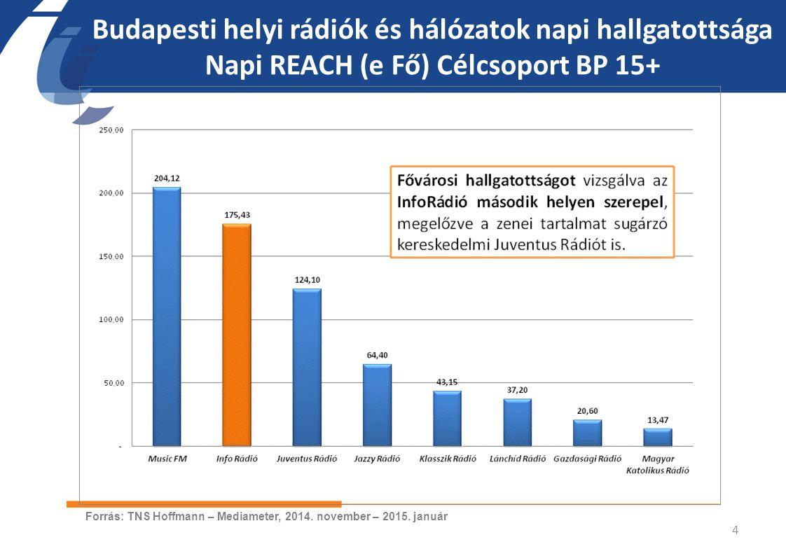 Budapesti helyi rádiók és hálózatok napi hallgatottsága Napi REACH (e Fő) Célcsoport BP 15+ 4 Forrás: TNS Hoffmann – Mediameter, 2014. november – 2015