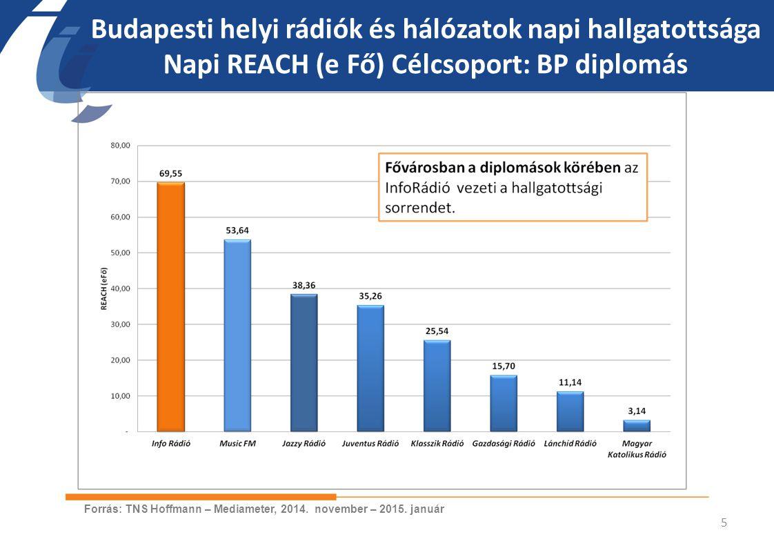 Budapesti helyi rádiók és hálózatok napi hallgatottsága Napi REACH (e Fő) Célcsoport: BP diplomás 5 Forrás: TNS Hoffmann – Mediameter, 2014. november