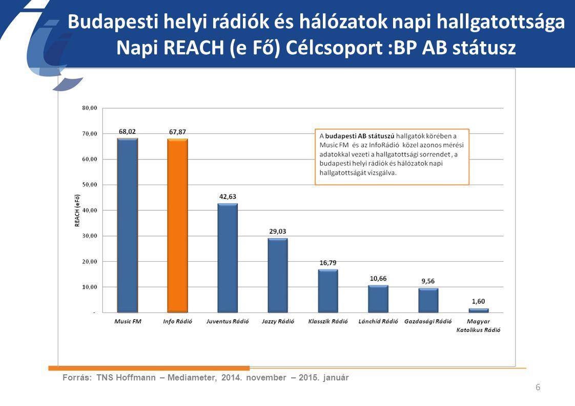 Budapesti helyi rádiók és hálózatok napi hallgatottsága Napi REACH (e Fő) Célcsoport :BP AB státusz 6 Forrás: TNS Hoffmann – Mediameter, 2014. novembe
