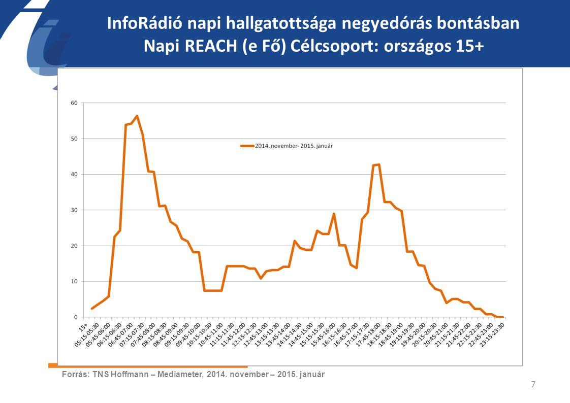 InfoRádió napi hallgatottsága negyedórás bontásban Napi REACH (e Fő) Célcsoport: országos 15+ 7 Forrás: TNS Hoffmann – Mediameter, 2014. november – 20