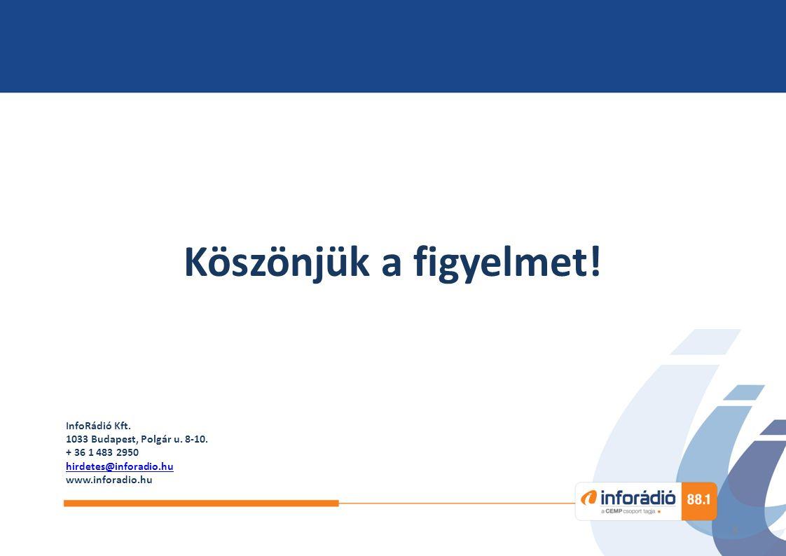 8 InfoRádió Kft. 1033 Budapest, Polgár u. 8-10. + 36 1 483 2950 hirdetes@inforadio.hu www.inforadio.hu Köszönjük a figyelmet!