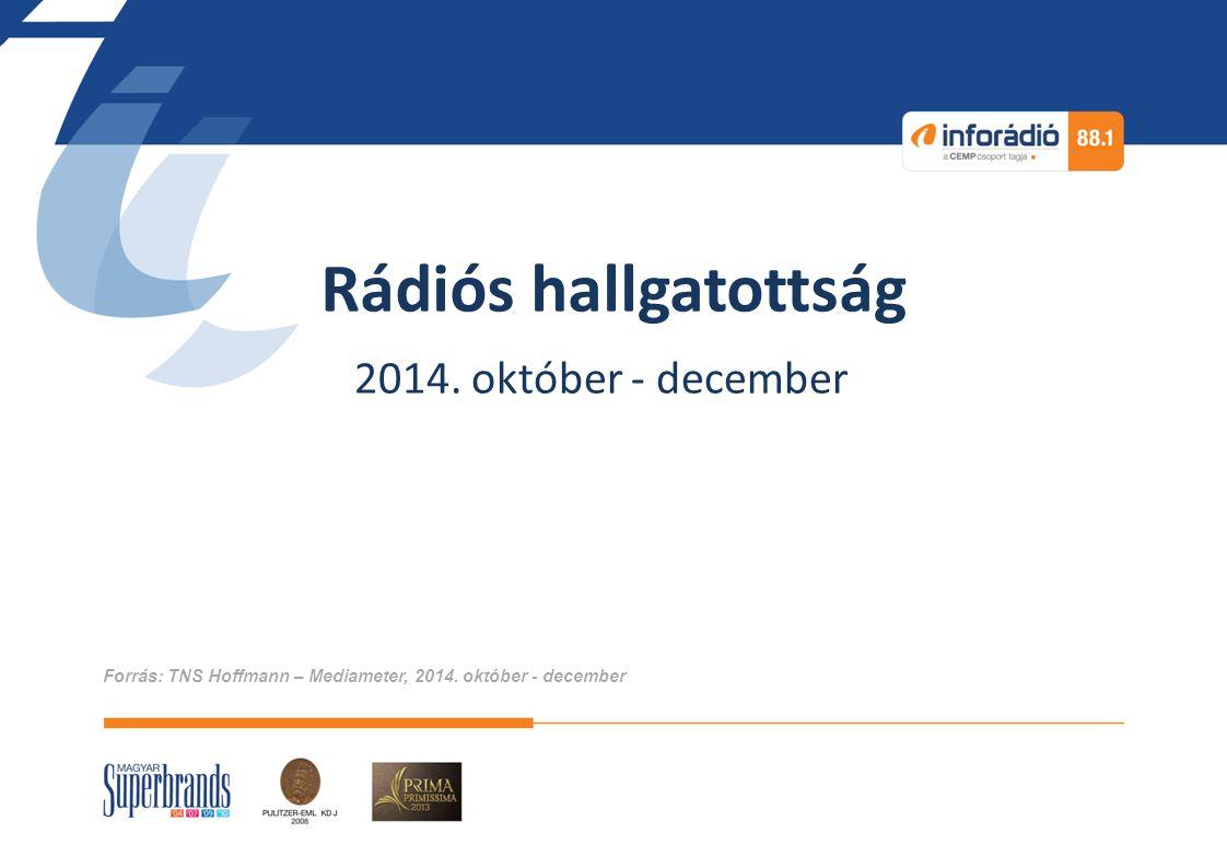 Összefoglaló (hallgatottság) Az InfoRádió napi hallgatottsága teljes népesség körében: 216 e Fő Hetente 548 ezer, havonta 653 ezer 15 évnél idősebb személy hallgatta az InfoRádiót.