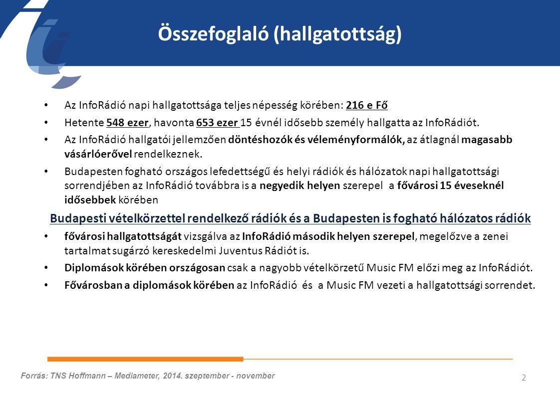 Budapesten fogható országos lefedettségű és helyi rádiók és hálózatok napi hallgatottsága Napi REACH (e Fő) Célcsoport: BP 15+ 3 Forrás: TNS Hoffmann – Mediameter, 2014.