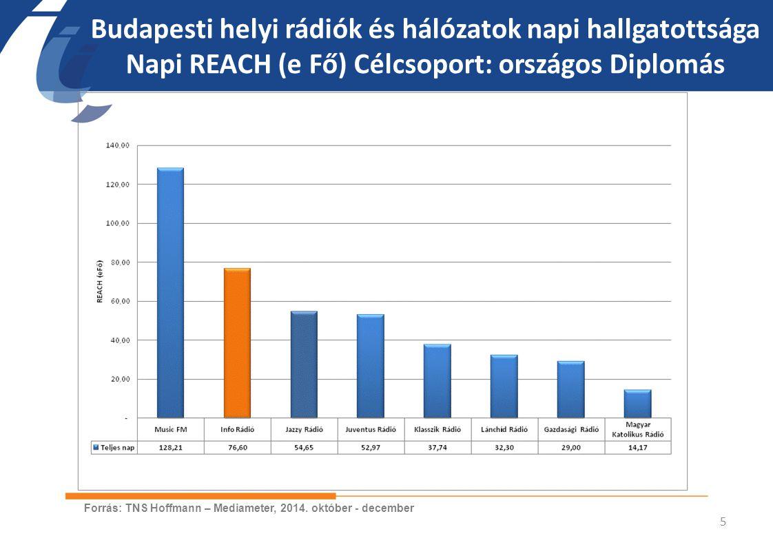 Budapesti helyi rádiók és hálózatok napi hallgatottsága Napi REACH (e Fő) Célcsoport: BP diplomás 6 Forrás: TNS Hoffmann – Mediameter, 2014.