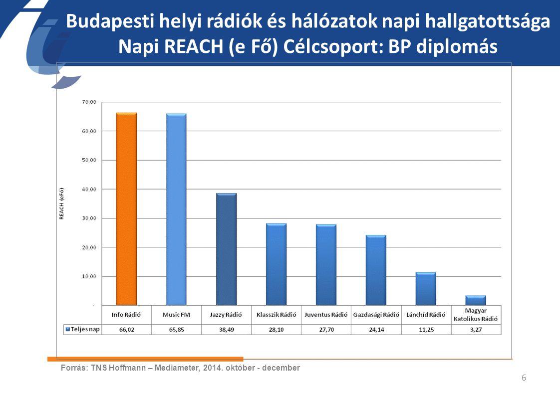 InfoRádió napi hallgatottsága negyedórás bontásban Napi REACH (e Fő) Célcsoport: országos 15+ 7 Forrás: TNS Hoffmann – Mediameter, 2014.