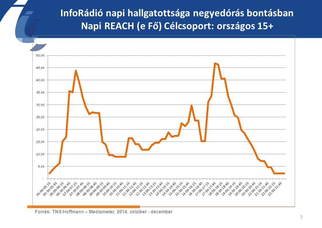 SHARE (%) Célcsoport: BP 15+ 8 Forrás: TNS Hoffmann – Mediameter, 2014.