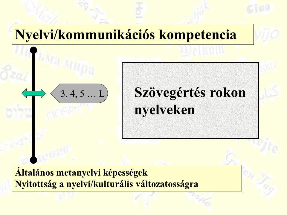 Általános metanyelvi képességek Nyitottság a nyelvi/kulturális változatosságra Nyelvi/kommunikációs kompetencia 3, 4, 5 … L Szövegértés rokon nyelveke