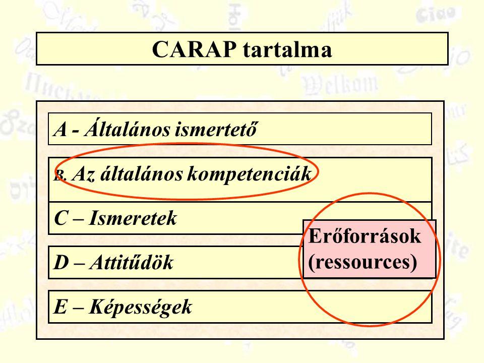 CARAP tartalma A - Általános ismertető B. Az általános kompetenciák C – Ismeretek D – Attitűdök E – Képességek Erőforrások (ressources)