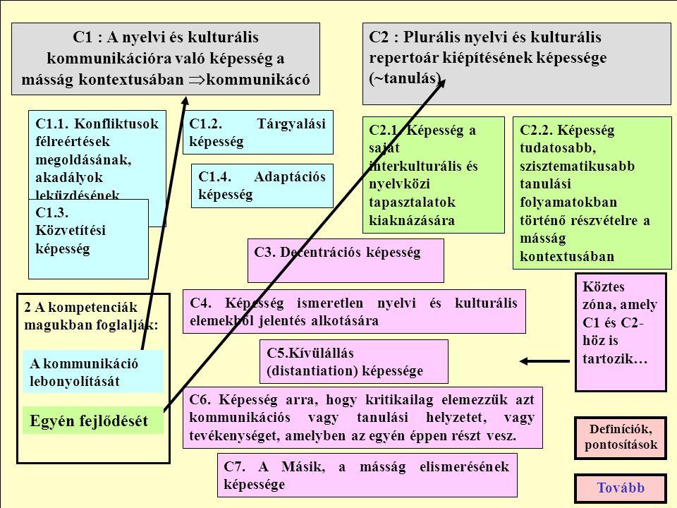 C2 : Plurális nyelvi és kulturális repertoár kiépítésének képessége (~tanulás) C1 : A nyelvi és kulturális kommunikációra való képesség a másság kontextusában  kommunikácó C1.2.