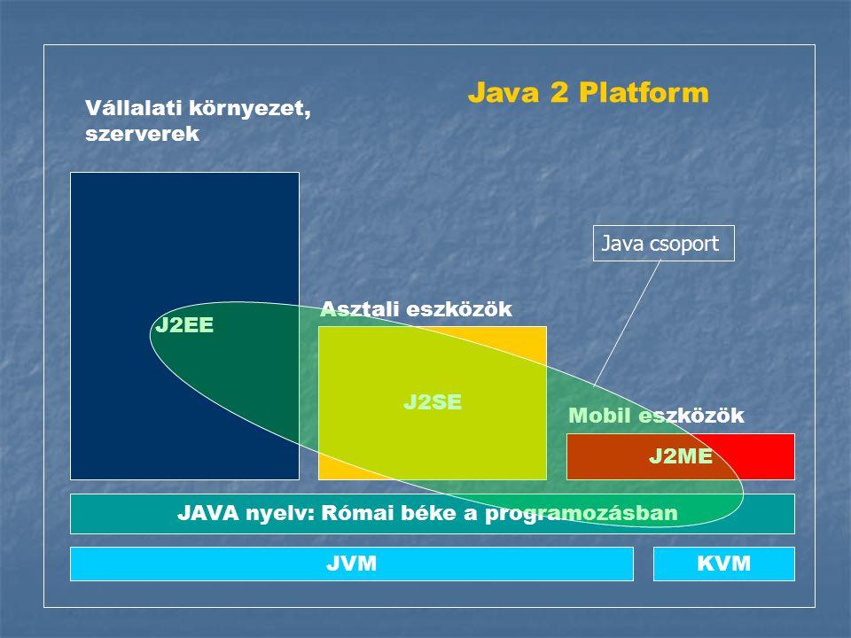 J2EE J2SE J2ME JAVA nyelv: Római béke a programozásban Vállalati környezet, szerverek Asztali eszközök Mobil eszközök JVMKVM Java 2 Platform Java csoport