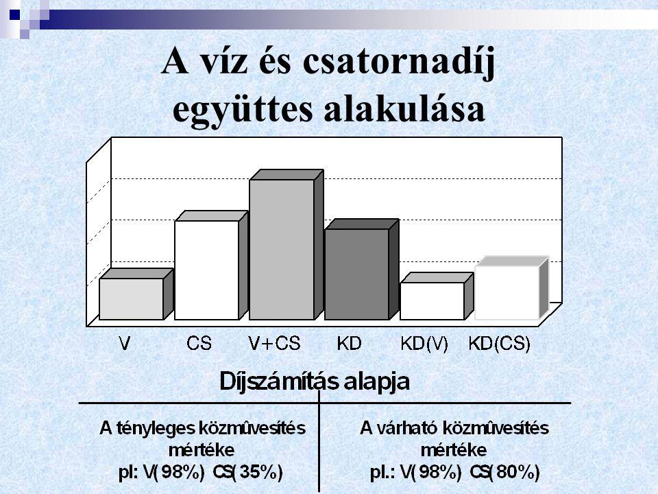 A víz és csatornadíj együttes alakulása
