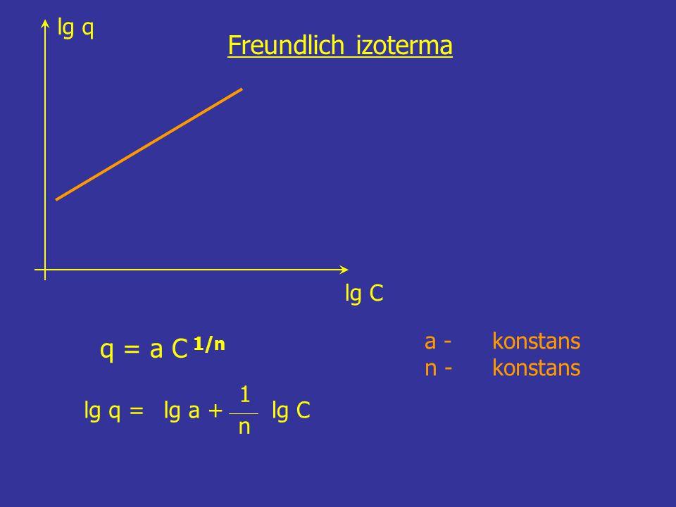 lg q lg C Freundlich izoterma a - konstans n - konstans q = a C 1/n = 1 n lg qlg a +lg C