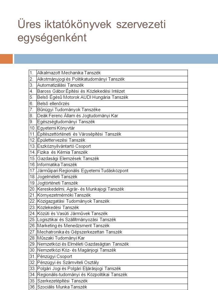 Üres iktatókönyvek szervezeti egységenként 1.Alkalmazott Mechanika Tanszék 2.
