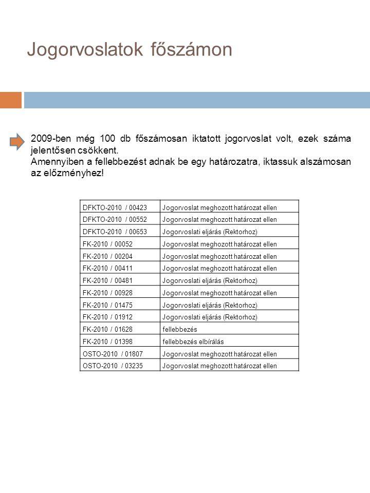 Jogorvoslatok főszámon DFKTO-2010 / 00423Jogorvoslat meghozott határozat ellen DFKTO-2010 / 00552Jogorvoslat meghozott határozat ellen DFKTO-2010 / 00653Jogorvoslati eljárás (Rektorhoz) FK-2010 / 00052Jogorvoslat meghozott határozat ellen FK-2010 / 00204Jogorvoslat meghozott határozat ellen FK-2010 / 00411Jogorvoslat meghozott határozat ellen FK-2010 / 00481Jogorvoslati eljárás (Rektorhoz) FK-2010 / 00928Jogorvoslat meghozott határozat ellen FK-2010 / 01475Jogorvoslati eljárás (Rektorhoz) FK-2010 / 01912Jogorvoslati eljárás (Rektorhoz) FK-2010 / 01628fellebbezés FK-2010 / 01398fellebbezés elbírálás OSTO-2010 / 01807Jogorvoslat meghozott határozat ellen OSTO-2010 / 03235Jogorvoslat meghozott határozat ellen 2009-ben még 100 db főszámosan iktatott jogorvoslat volt, ezek száma jelentősen csökkent.