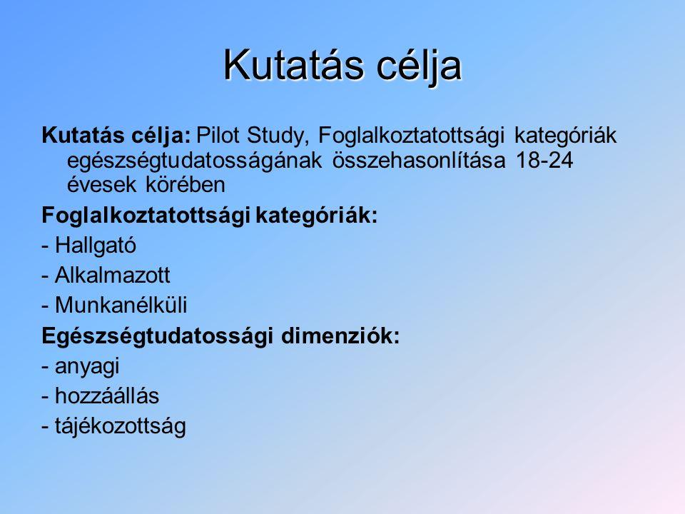 Kutatás célja Kutatás célja: Pilot Study, Foglalkoztatottsági kategóriák egészségtudatosságának összehasonlítása 18-24 évesek körében Foglalkoztatottsági kategóriák: - Hallgató - Alkalmazott - Munkanélküli Egészségtudatossági dimenziók: - anyagi - hozzáállás - tájékozottság